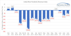 IRCG Pandemic Revenue Index June15-19