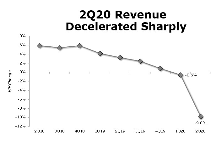 chart of distribution sales revenue in the second quarter of 2020 showing significant negative decline