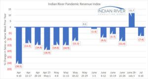 IRCG Pandemic Revenue Index