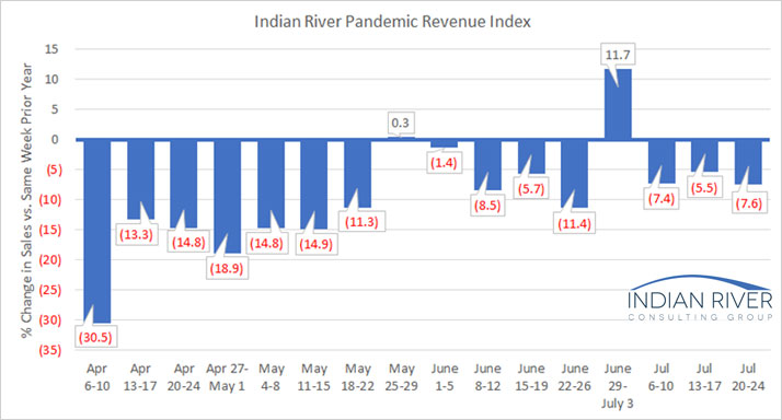G-Pandemic-Revenue-Index-July-20-24-2020