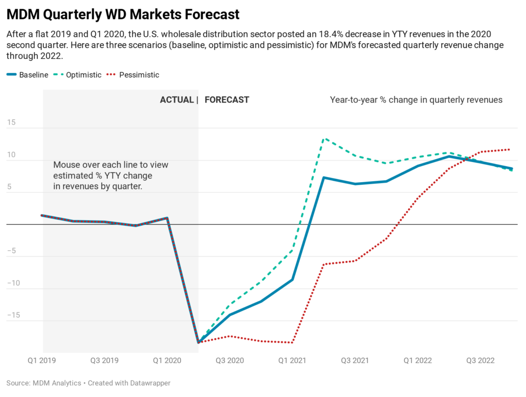 color graph of quarterly forecast for wholesale distribution industry for remainder of 2020 and into 2021 with baseline, optimistic and pessimistic projections