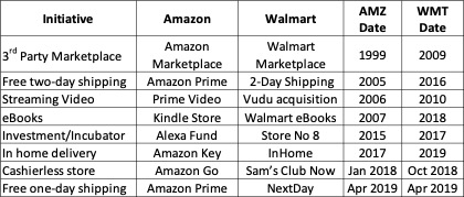 Walmart Business Graph