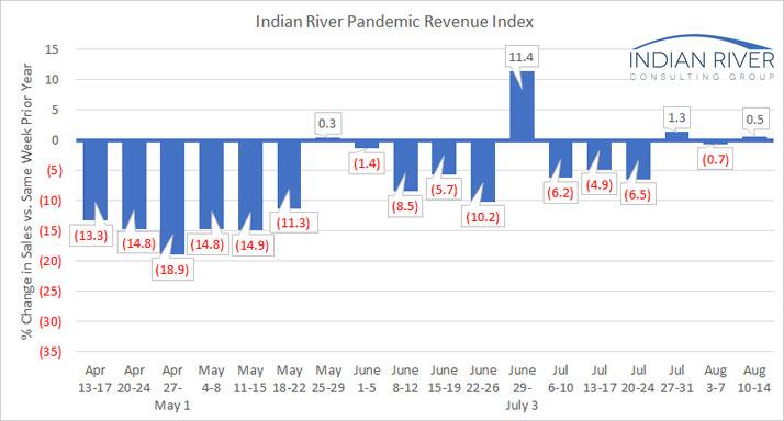 IRCG Pandemic Revenue Index August 09-14 2020