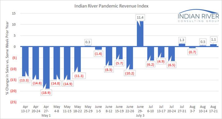 IRCG-Pandemic-Revenue-Index-August-17-21-2020