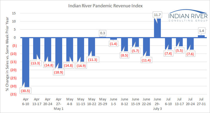 IRCG-Pandemic-Revenue-Index-July-27-31-2020