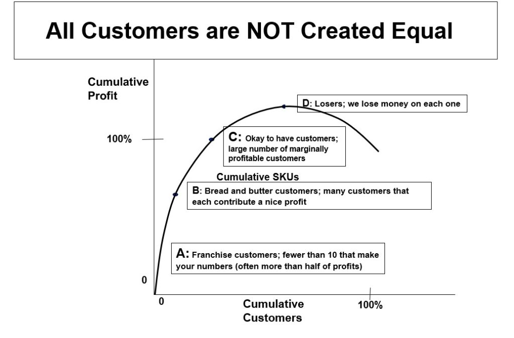 customers are not created equal