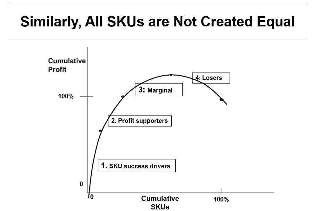 all SKUs are not created equal