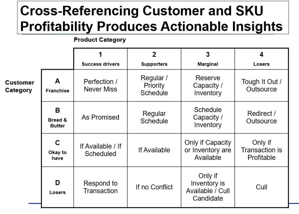 cross-referencing customer profitability