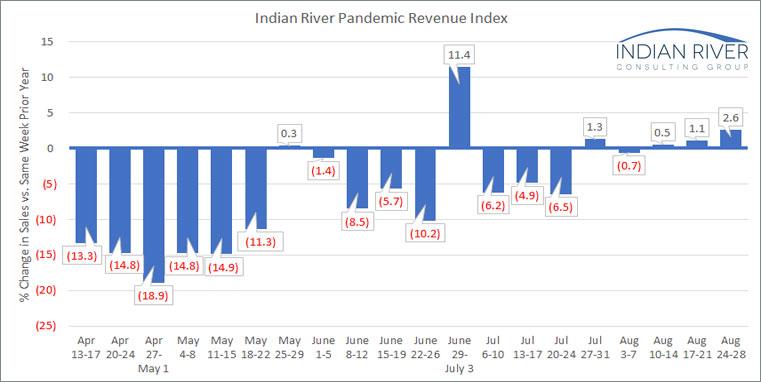IRCG Pandemic Revenue Index August 24-28 2020