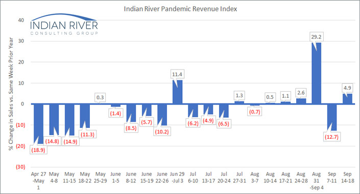 IRCG-Pandemic-Revenue-Index-September-14-18-2020
