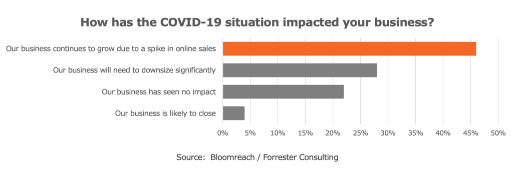Forrester - COVID Impact on Business