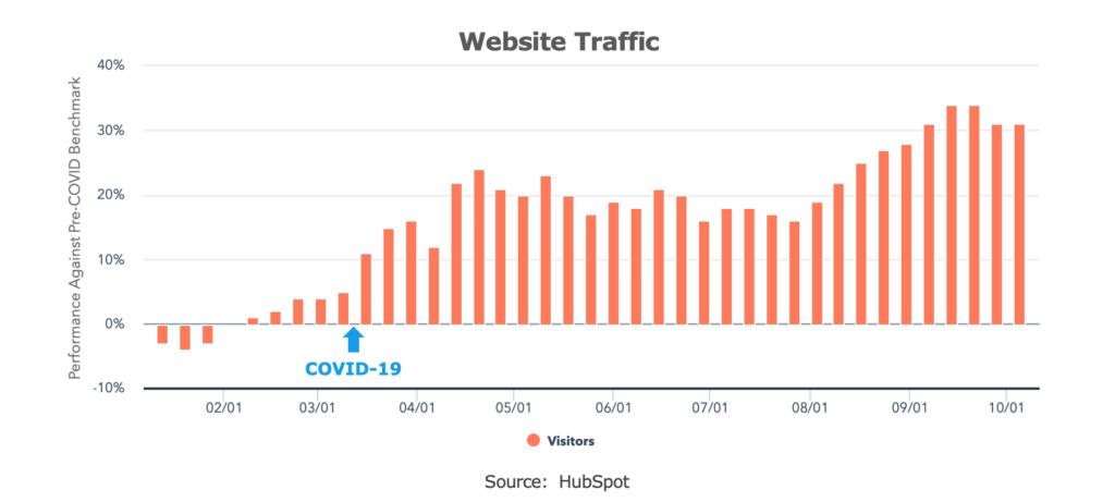 HubSpot - COVID Website Traffic through October