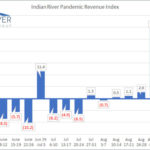 IRCG-Pandemic-Revenue-Index-Sept-28-Oct-02-2020