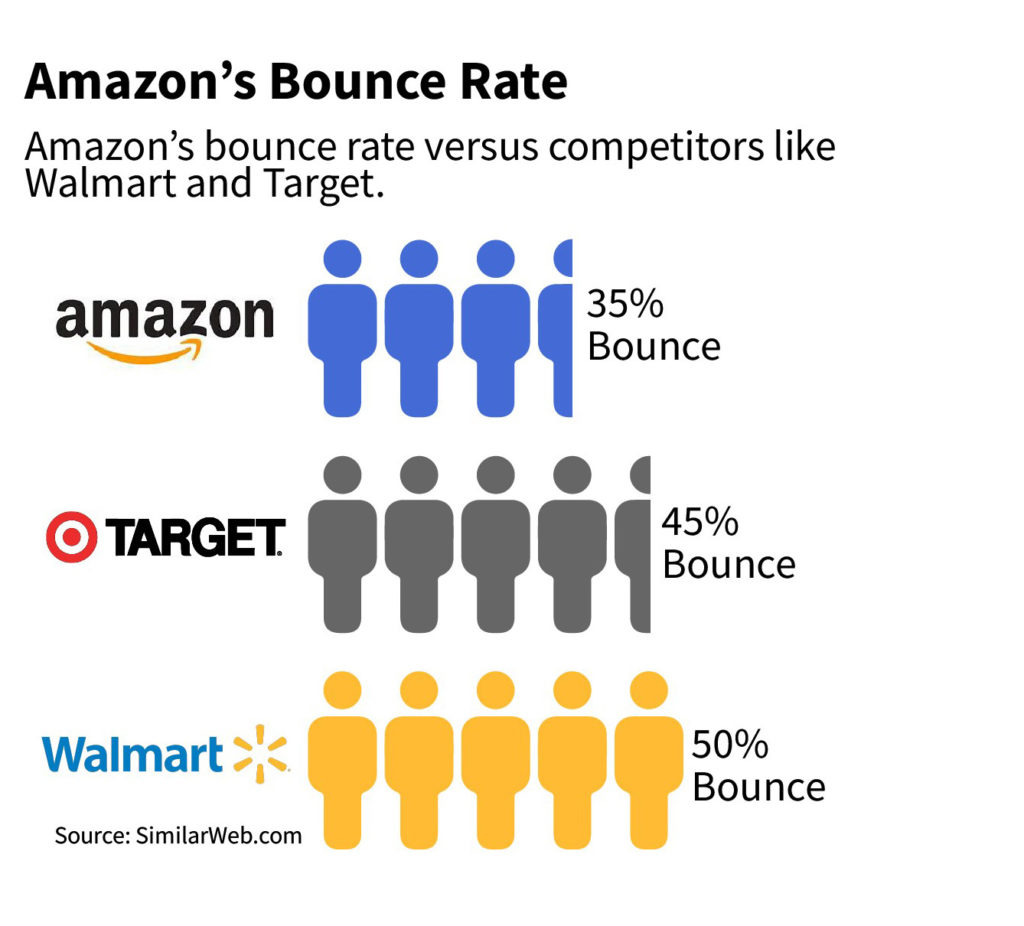 Amazon bounce rate stats
