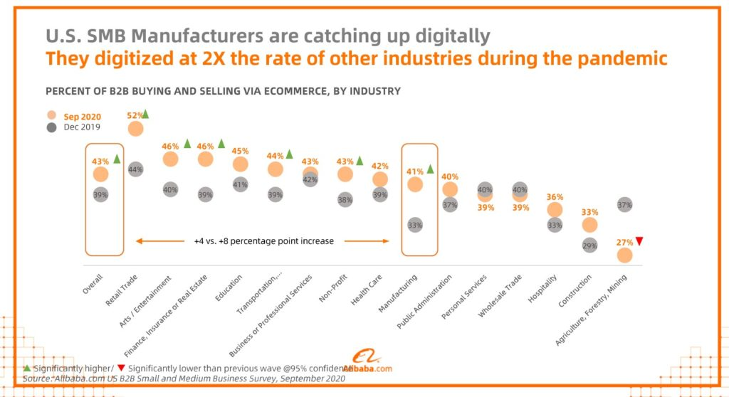 Alibaba survey of digitization efforts