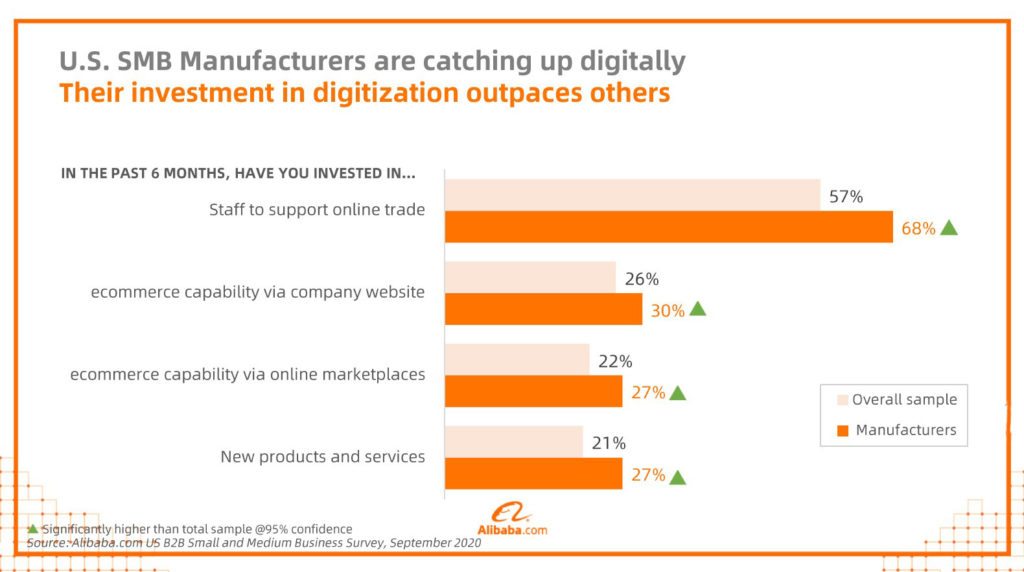 Alibaba survey digitization efforts chart