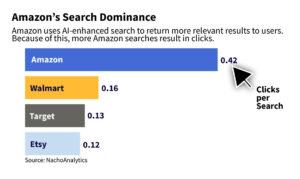 amazon_search_dominance