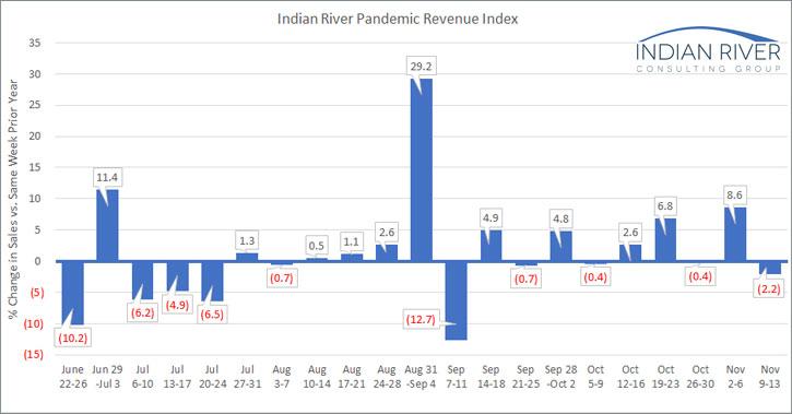 IRCG-Pandemic-Revenue-Index-Nov-09-Nov-13-2020