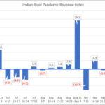 IRCG-Pandemic-Revenue-Index-Oct-26-30-2020