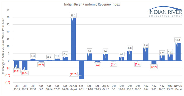IRCG-Pandemic-Revenue-Index-Nov-30-Dec-4-2020