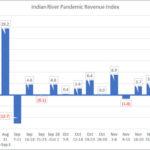 IRCG-Pandemic-Revenue-Index-Dec-28-Jan-1-2020-21
