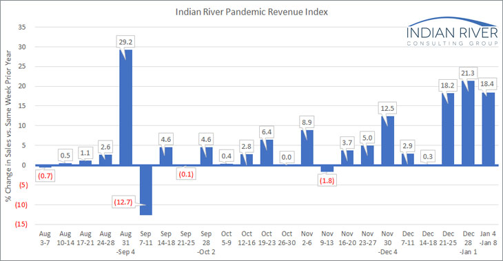 IRCG-Pandemic-Revenue-Index-Jan-4-8-2021