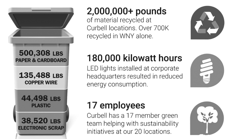 Curbell sustainability stats
