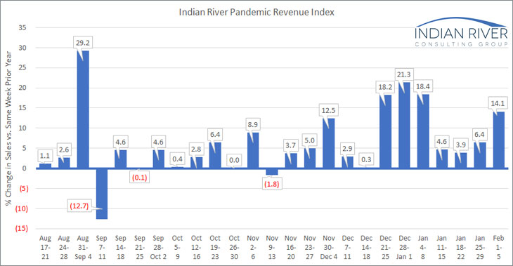 IRCG-Pandemic-Revenue-Index-Feb-01-05-2021