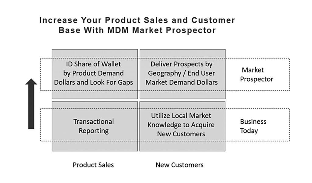 MDM Analytics chart