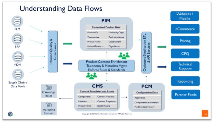 understanding data flows chart