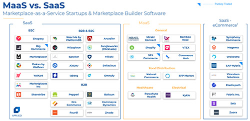 Applico marketplace landscape