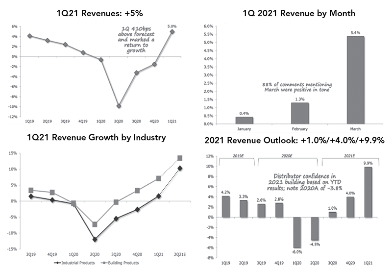 Baird Q1 2021 data charts