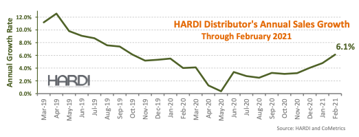 HARDI trends February 2021