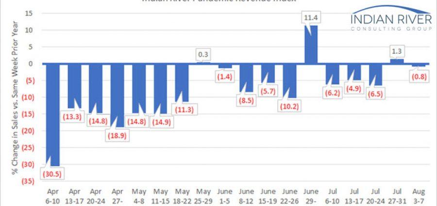 IRCG-Pandemic-Revenue-Index-August-03-07-2020