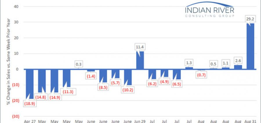 IRCG-Pandemic-Revenue-Index-August-31-September-04-2020