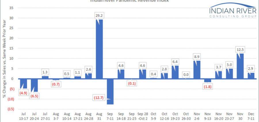 IRCG-Pandemic-Revenue-Index-Dec-07-11-2020