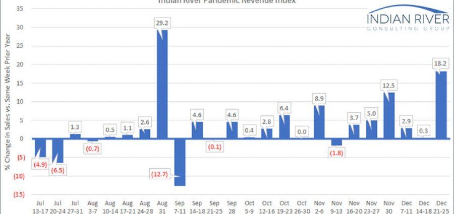 IRCG-Pandemic-Revenue-Index-Dec-21-25-2020