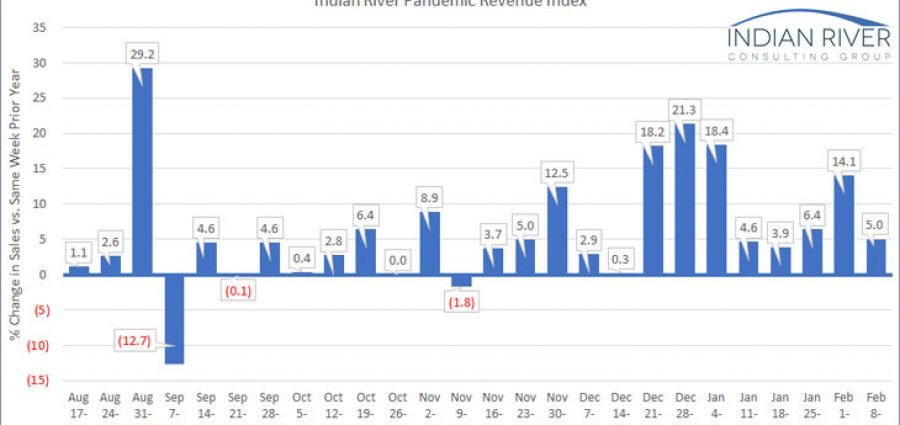 IRCG-Pandemic-Revenue-Index-Feb-08-12-2021