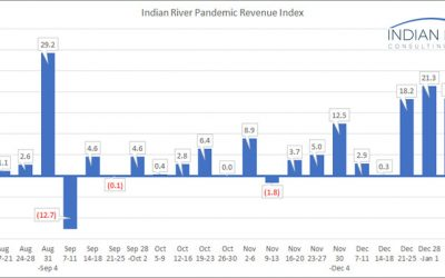 IRCG-Pandemic-Revenue-Index-Jan-11-15-2021