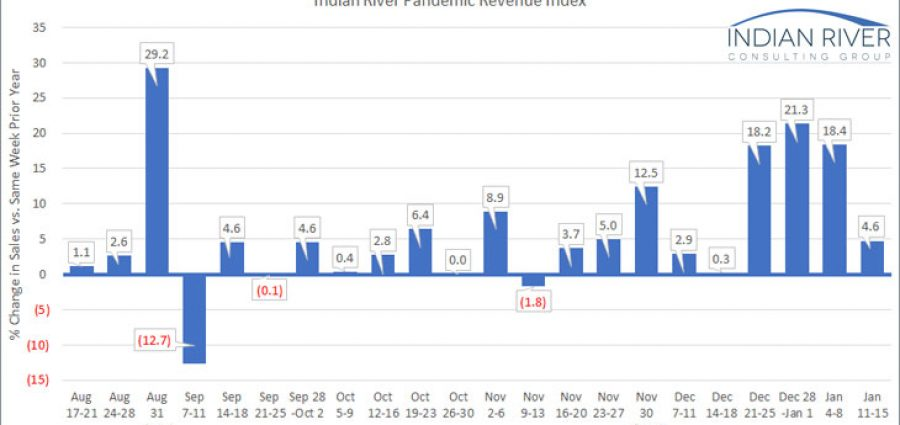 IRCG-Pandemic-Revenue-Index-Jan-11-15-2021