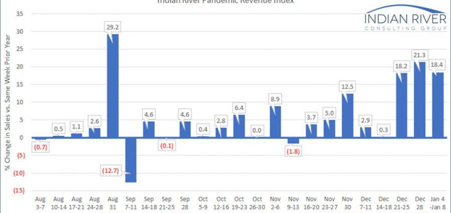 IRCG-Pandemic-Revenue-Index-Jan-4-8-2021