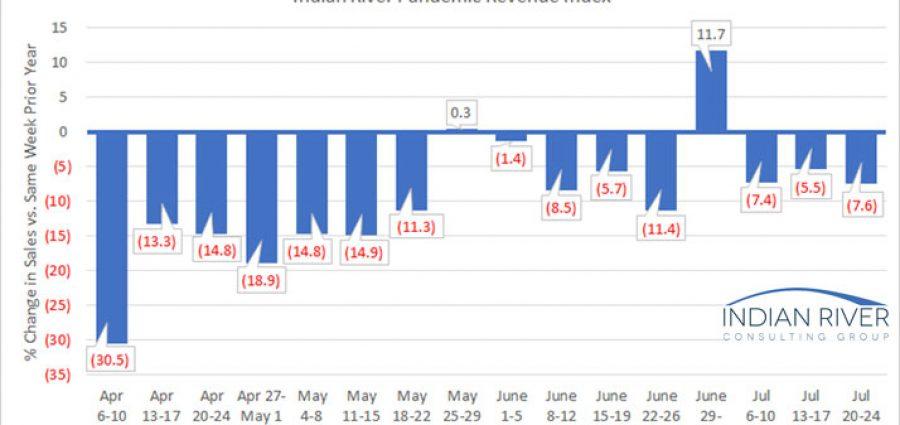 G-Pandemic-Revenue-Index-July-20-24-2020