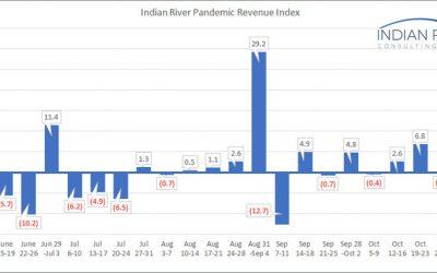 IRCG-Pandemic-Revenue-Index-Nov-02-Nov-06-2020