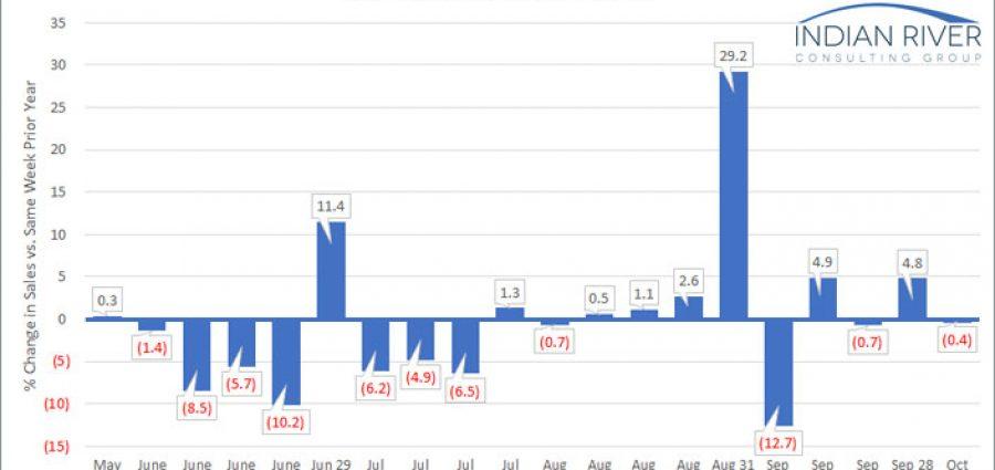 IRCG-Pandemic-Revenue-Index-Oct-05-09-2020-v2