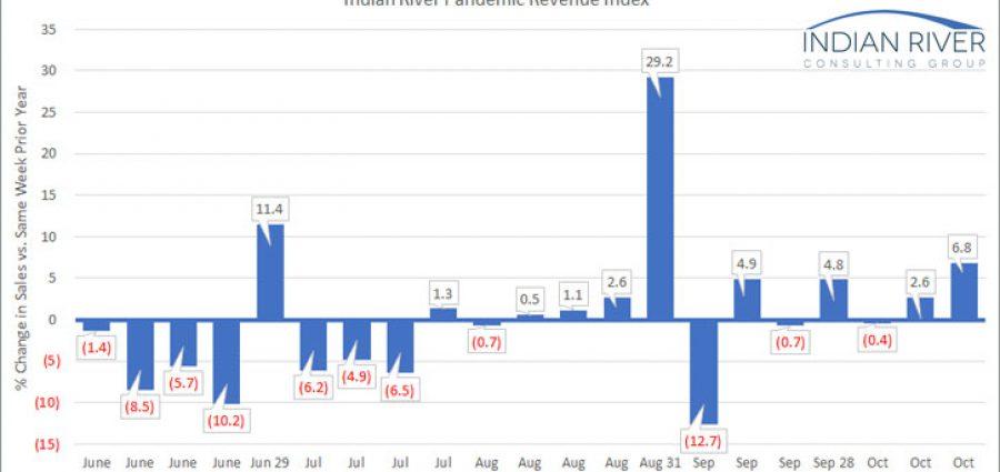 IRCG-Pandemic-Revenue-Index-Oct-19-23-2020