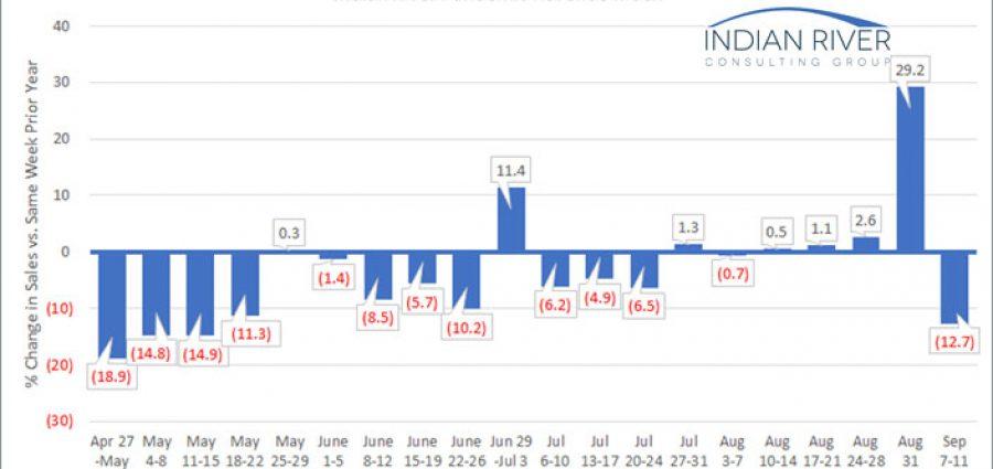 IRCG Pandemic Revenue Index September 7-11, 2020