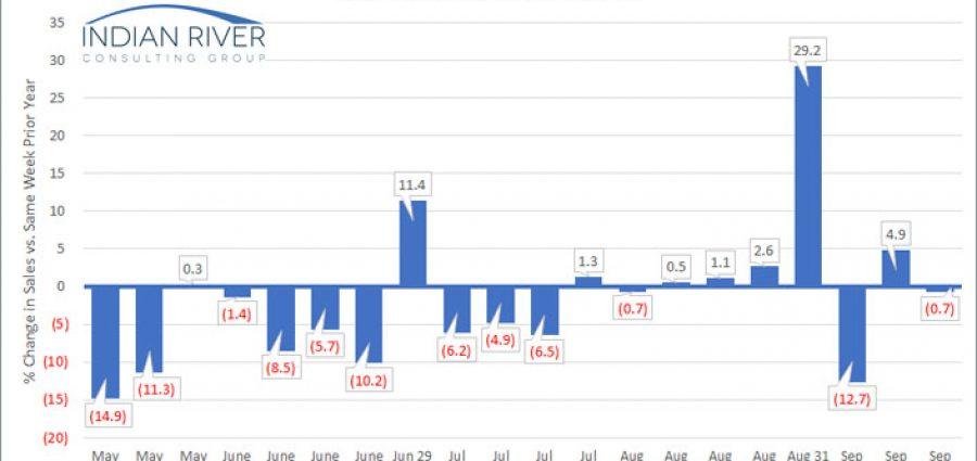 IRCG-Pandemic-Revenue-Index-September-21-25-2020-v2